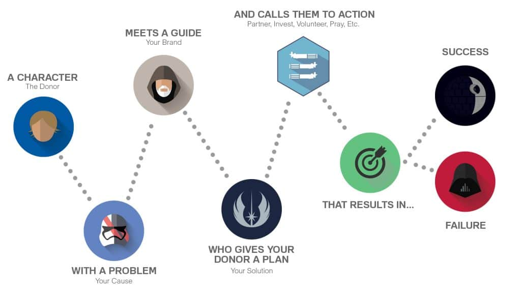 A simplified version of The Hero's Journey that you can use as a guide for your marketing strategies.